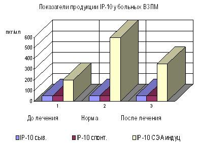 Средние показатели продукции IP-10 в сыворотке крови у больных ВЗПМ до и после лечения.