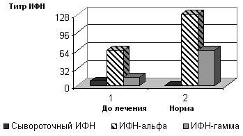 Средние показатели продукции цитокинов в сыворотке крови больных острым сальпингоофоритом до лечения.