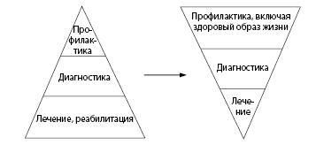Рисунок 1.1. Перспективы развития системы здравоохранения в области профилактики