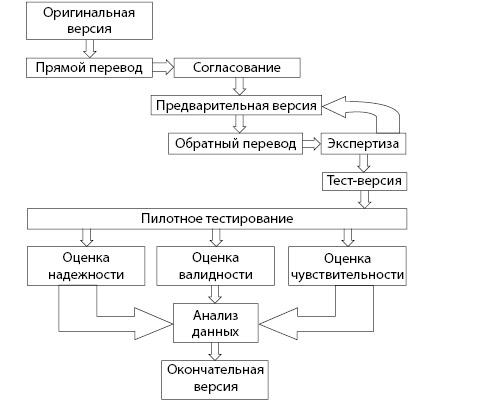 Схема языковой и культурной