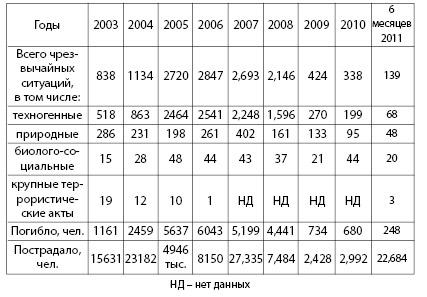 Таблица 3.1. Статистика чрезвычайных ситуаций на территории РФ (по данным МЧС)