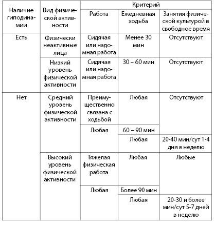 Таблица 3.4. Классификация видов физической активности (по: International Physical Activity Prevalence Study)