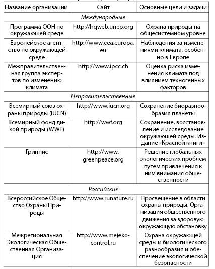 Таблица 3.2. Некоторые международные организации, занимающиеся вопросами охраны окружающей среды