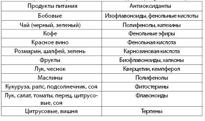 Таблица 3.7. Некоторые источники антиоксидантов (Langseth L., 1995)
