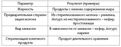Таблица 3.6. Некоторые параметры, используемые при производстве молочно-кислых продуктов