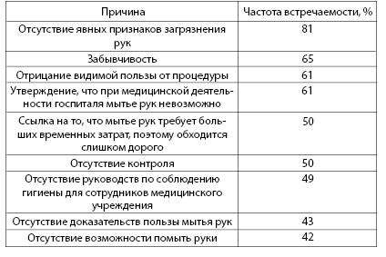 Таблица 3.3. Причины, по которым доктора и медсестры не выполняют рекомендаций по мытью рук (по Hugonnet S., Pittet D., 2000)