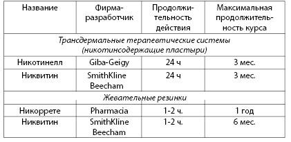 Таблица 3.9. Примеры никотинсодержащих препаратов