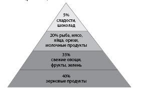 Рисунок 3.4. Пирамида рационального питания (энергетические соотношения между продуктами – примерные)