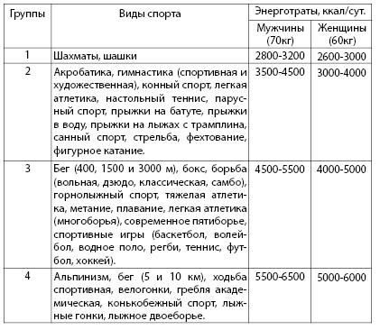 Таблица 3.5. Энерготраты при занятиях различными видами спорта (суммарные данные литературы)