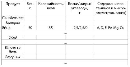 Таблица 3.8. Пример расчета баланса рациона питания
