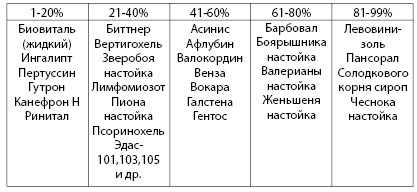 Таблица 3.10. Некоторые лекарственные препараты для внутреннего применения, содержащие этанол