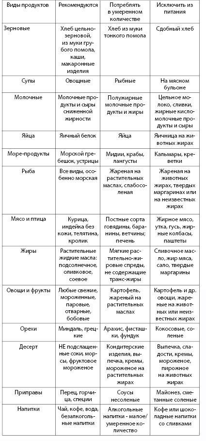 Таблица 4.10. Рекомендации к выбору продуктов питания для профилактики атеросклероза (Перова Н.В., 2011)