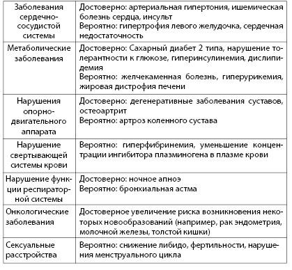 Таблица 4.2. Хронические неинфекционные заболевания, связанные с ожирением