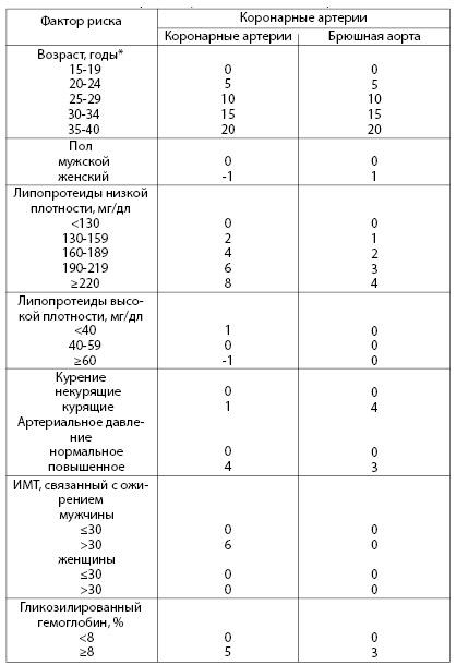 Таблица 4.8. Шкала оценки прогностического риска атеросклеротическ их поражений (по McMahan A et al., 2005)