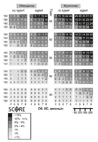 Рисунок 4.6. Шкала SCORE для оценки риска развития сердечно-сосудистых заболеваний в ближайшие 10 лет (Аронов Д.М., 2005).