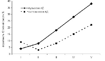 Рисунок 4.2. Риск смерти от сердечно-сосудистых причин в зависимости от класса артериальной гипертензии