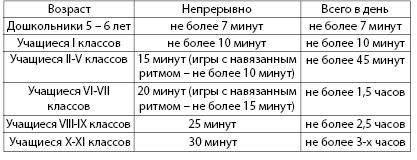 Таблица 4.23. Допустимое время, проводимое за компьютером для детей и подростков в течение одного дня (СанПиН 2.2.2.542 – 96)