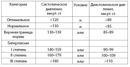 Таблица 4.3. Классификация величин подъема артериального давления у лиц старше 18 лет, не получающих гипотензивную терапию (Kaplan N.M., 2002)