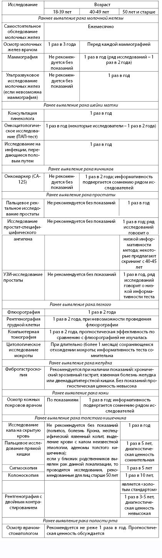 Таблица 4.22. Обследования для раннего выявления онкологических заболеваний (суммарные данные литературы)