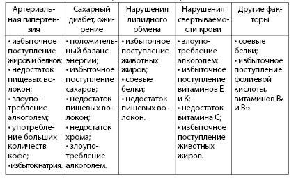 Таблица 4.13. Факторы риска развития инсульта и их алиментарные причины (Погожева А.В., 2006)