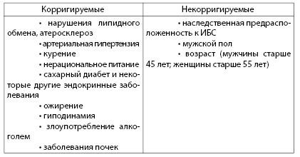 Таблица 4.9. Факторы риска развития ИБС