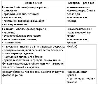 Таблица 4.18. Раннее выявление сахарного диабета 2 типа