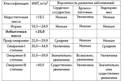 Таблица 4.1. Классификация массы тела у взрослых и частота возникновения хронических неинфекционных заболеваний у взрослых