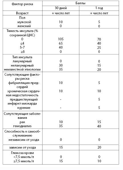 Таблица 4.11. Риск смерти от инсульта для пациентов, перенесших его (по: Saposnik G et al., 2011)