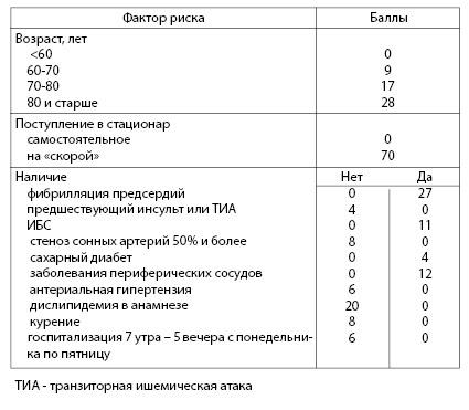 Таблица 4.12. Вероятность смерти от инсульта в стационаре (по: Smith EE et al., 2010).