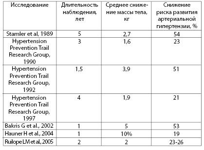 Таблица 4.7. Некоторые исследования, доказывающие снижение риска развития артериальной гипертензии у лиц с избыточной массой тела