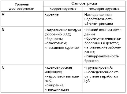 Таблица 4.19. Факторы риска развития хронических бронхо-легочных заболеваний (по: Чучалин А.Г., 2002)