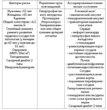 Таблица 4.4. Факторы риска развития артериальной гипертензии, поражение органов-мишений и ассоциированные клинические состояния (По: Рекомендации по профилактике диагностике и лечению артериальной гипертензии)