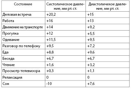 Таблица 4.6. Средние изменения артериального давления при различных психо-эмоциональных и физических состояниях (по данным литературы)
