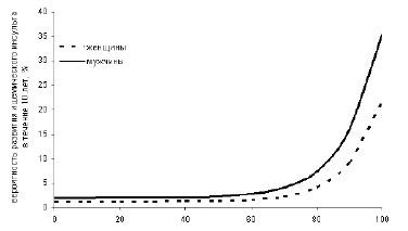 Рисунок 4.3. Вероятность развития ишемического инсульта в ближайшие 10 лет в зависимости от риска развития атеросклероза (по: Chambless LE, 2004).