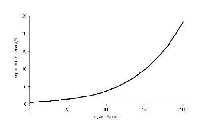 Рисунок 4.5. Вероятность смерти от инсульта в стационаре (по: Smith EE et al., 2010).