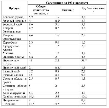 Таблица 4.14. Некоторые продукты питания, богатые пищевыми волокнами (Гинсбург М.М., 2005)