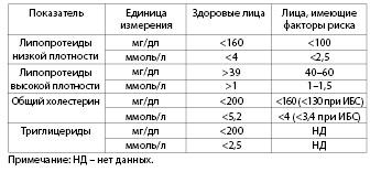 Таблица 4.17. Нормальные значения показателей, характеризующих липидный обмен