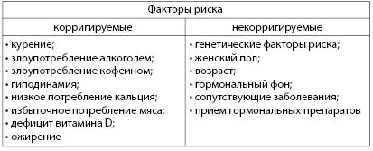 Таблица 4.20. Основные факторы риска развития остеопороза (ВОЗ, 2004)