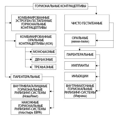Рисунок 6.1. Классификация гормональных контрацептивов