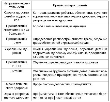 Таблица 6.3. Направления профилактической работы и их вклад в вопросы охраны здоровья и развития детей и подростков (ВОЗ, 2005)
