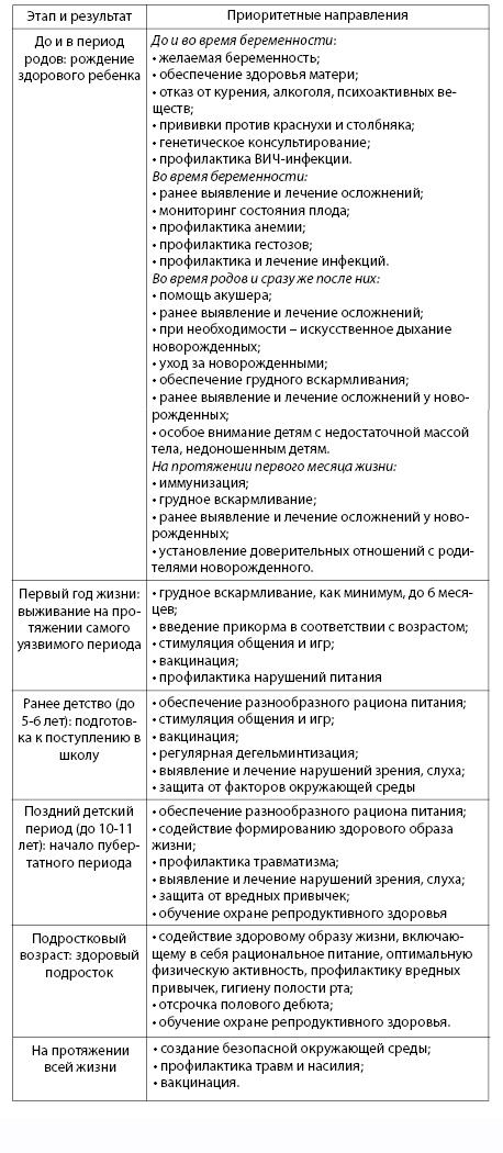 Таблица 6.2. Приоритетные практические профилактические мероприятия по охране здоровья детей и подростков (ВОЗ, 2005)