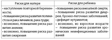 Таблица 6.5. Опасности искусственного вскармливания