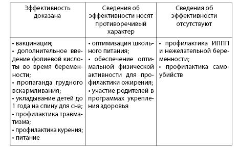 Таблица 6.1. Уровни доказательств программ укрепления здоровья детей