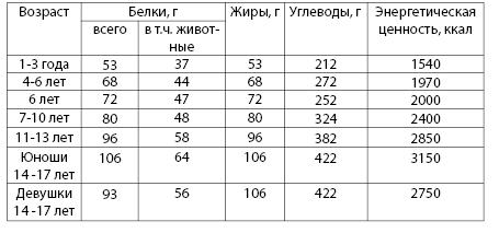 Таблица 6.7. Суточная потребность детей и подростков в основных нутриентах (рекомендации ГУ НИИ питания РАМН)