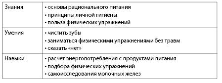 Таблица П.1. Примеры знаний, умений и навыков, необходимых для здоровьясберегающего поведения